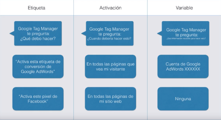 Etiquetas,activadores y variables de Google Tag Manager