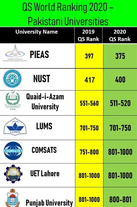 Seven Pakistani Universities Retain Spots In Qs World Rankings 2020