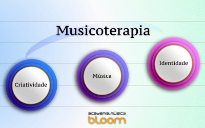 Música, Criatividade, Identidade na Musicoterapia