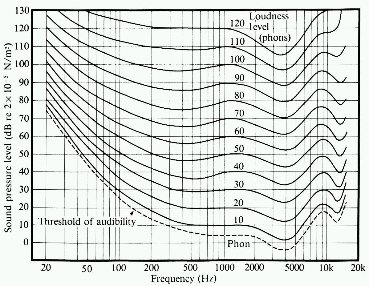 Arduino Theremin Activity 2 Human Hearing