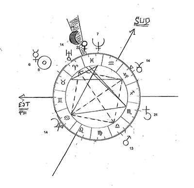 apprendre astrologie en ligne