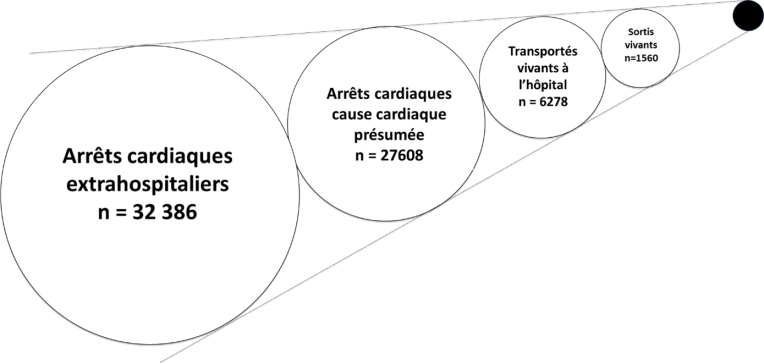 Figure 2 - Données du registre francilien du Centre d'Expertise Mort Subite de Paris (Paris-CEMS) Nombre de morts subites survenues du 15/05/2011 au 15/11/2019 à Paris et sa petite couronne