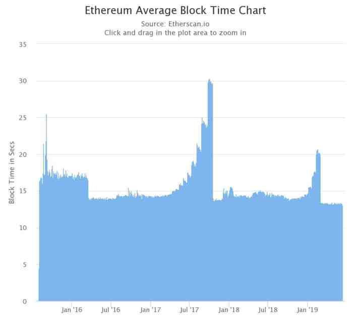 time-block-ethereum