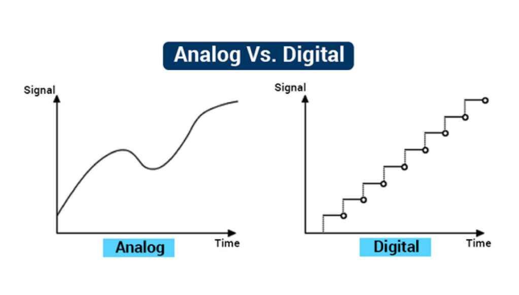 Analog vs Digital Converter