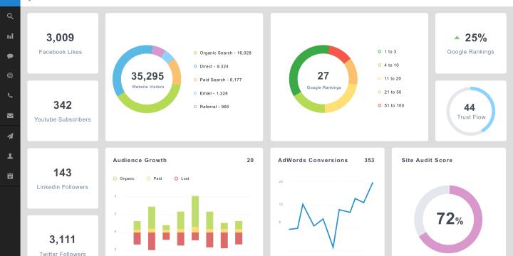 Un dashboard en tiempo real basado en PHP y Bootstrap
