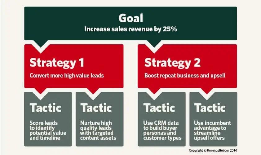 La Diff 233 Rence Entre Strat 233 Gie Et Tactique En Marketing 1 2