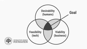Du prototype au produit : garantir la viabilité et la faisabilité de votre solution