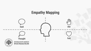 Carte d'empathie – Pourquoi et comment l'utiliser