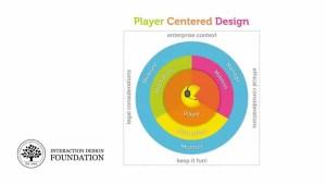 Design centré sur le joueur : Aller au-delà du design centré sur l'utilisateur pour la gamification