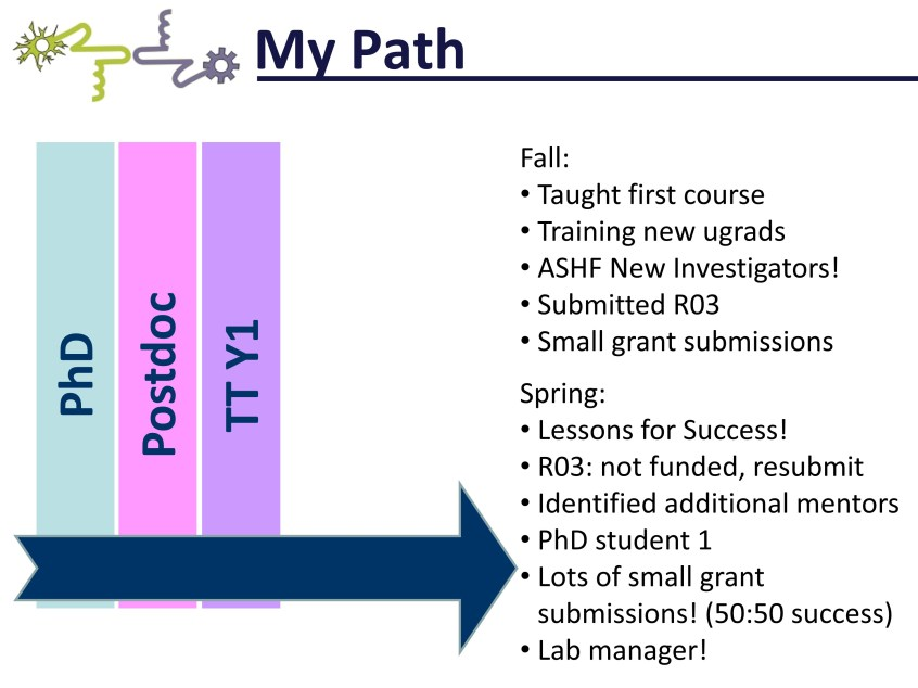 Lessons Learned: My Path from PhD to Postdoc to Tenure Track