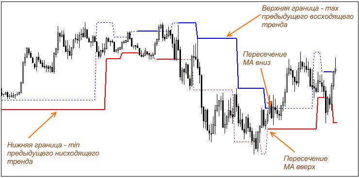 Канальные индикаторы без перерисовки  Сигналы и стратегии