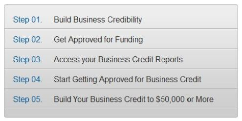 Academy of Business Credit