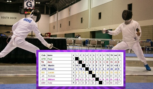 How and Why You Must Check Your Fencing Scoresheet