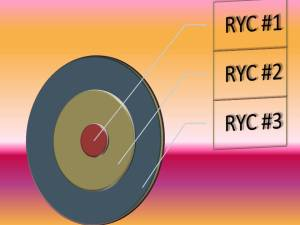 USA Fencing Regional points standing for youth is total regional points determined by the result of best 3 RYC's in your region