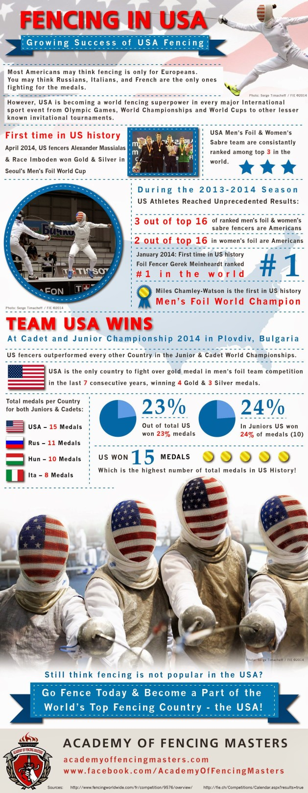 Growing Success of USA Fencing