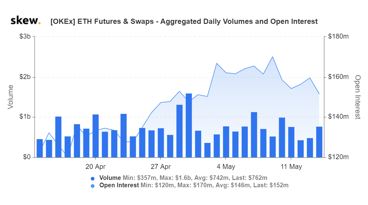 skew_okex_eth_futures__swaps__aggregated_daily_volumes_and_open_interest