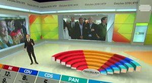 """RTP vence noite eleitoral e """"Masterchef"""" vai a minimos"""