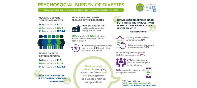 Psychosocial Burden of Diabetes: An Infographic