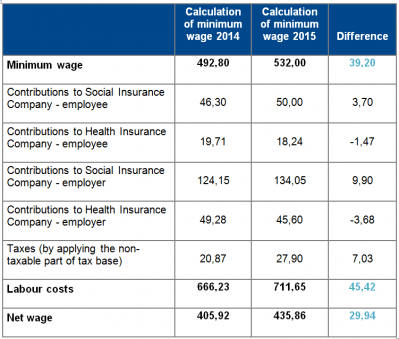 Comparison of minimum wage (3rd degree of difficulty) with regard to the reduction  of health insurance contributions: