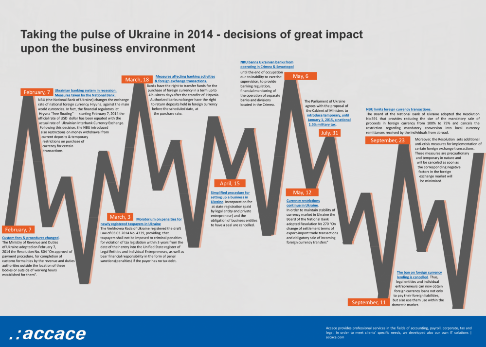 Taking the pulse of Ukraine in 2014 - decisions of great impact upon the business environment | Infographic