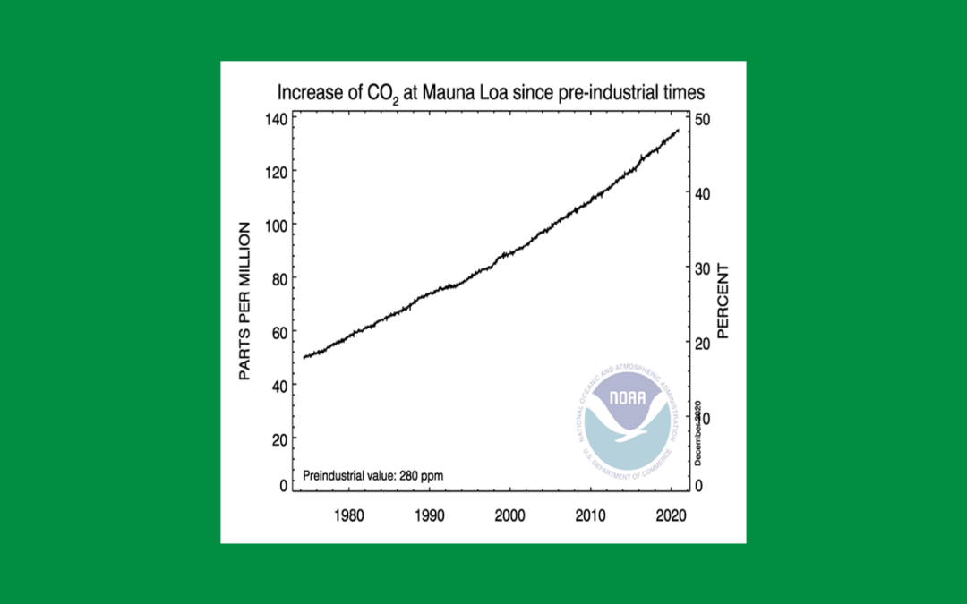 The Current State of Climate Change Science – And A Slightly Optimistic View of the Future