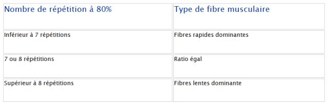 test de fibres rapides