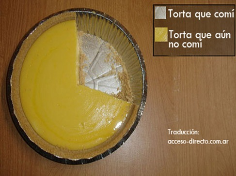 piechart by ceci