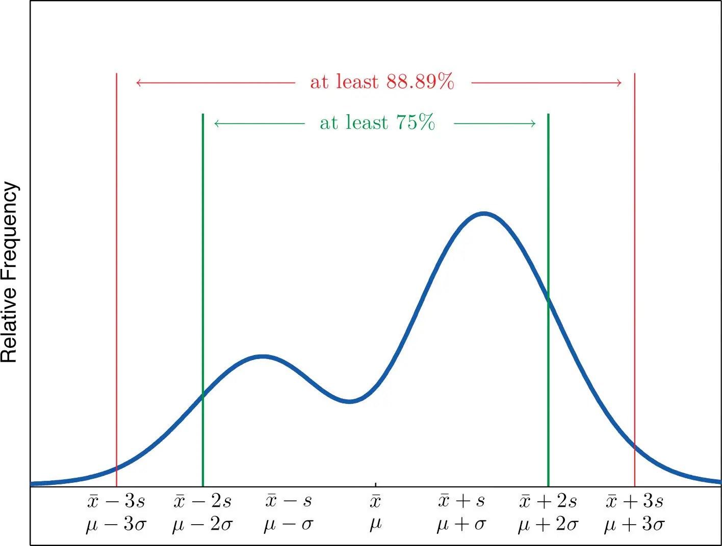 Excel Range Variance Standard Deviation