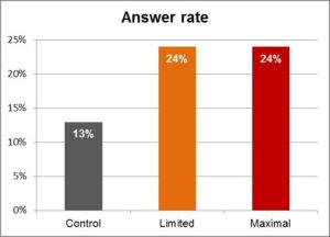 Chart comparing answer rates in debt collection cases