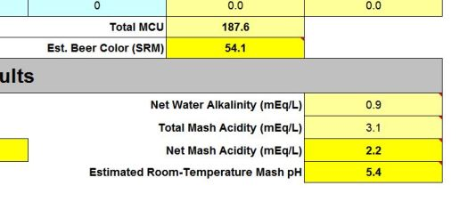 Figure 9- The net effect of mineral additions is a proper room temperature mash pH, when applied correctly