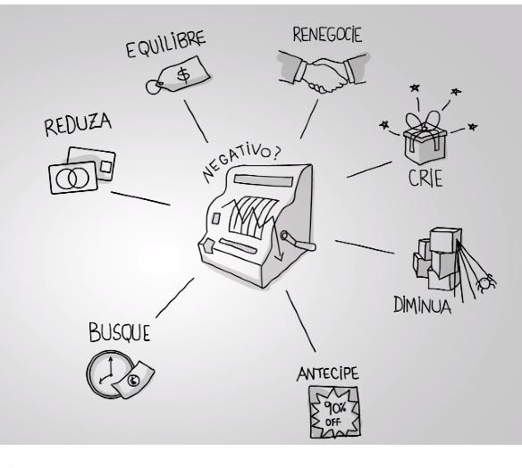 Imagem de caixa registradora com saldo negativa, setas apontam soluções em volta da caixa para o solucionar o problema, como: Equilibre, Renegocie, Crie, Diminua, Antecipe, Reduza e Busque.