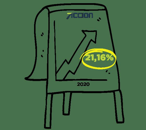 Gráfico crescimento Accion 2020