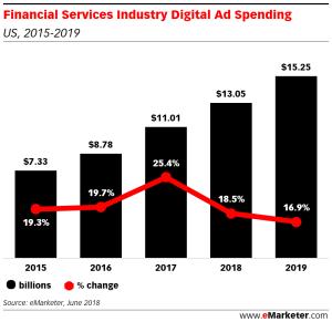 Digital Ad Spending Infographic