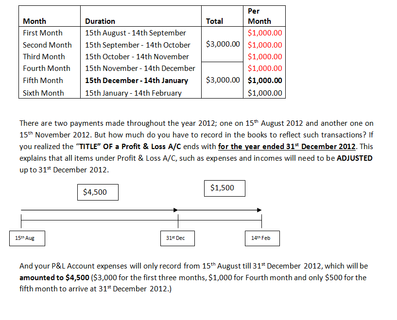 Adjustments For Final Accounts Accrual And Prepayments