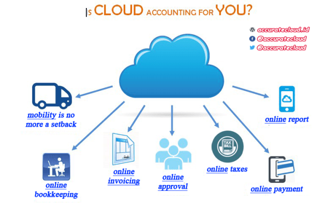 apa-itu-cloud-accounting-1