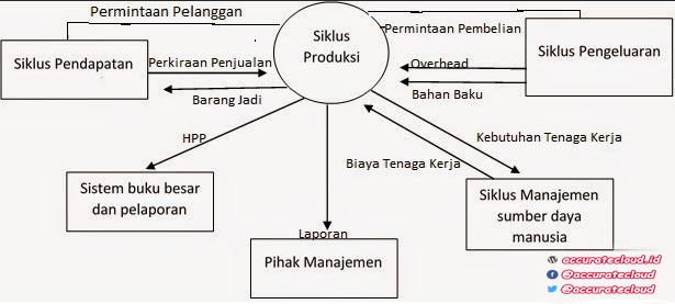 Siklus produksi dengan contoh case accuratecloud siklus produksi ccuart Choice Image