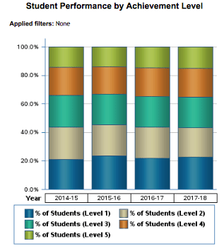 Student Performance by Achievement Level