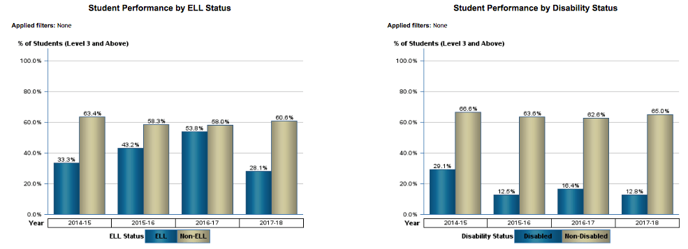 Student Performance by ELL & Disability Status (Algebra 1 EOC)