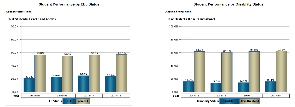 Student Performance by ELL and Disability Status