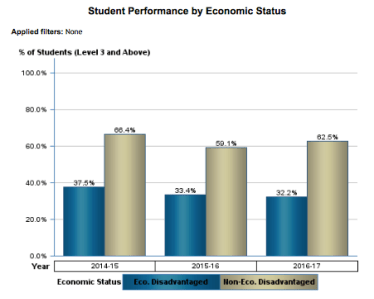 Student Performance by Economic Status (Algebra 2 EOC)