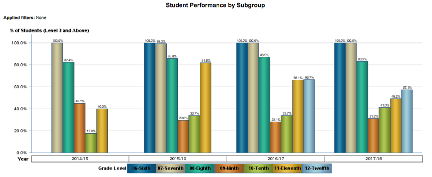 Student Performance by Subgroup (Algebra 1 EOC)