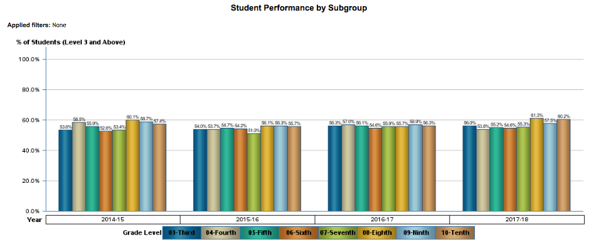 Student Performance by Subgroup