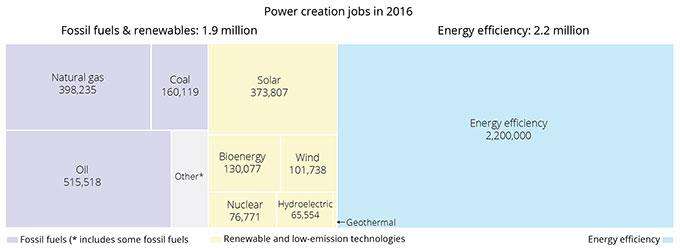 Coal is Big  Solar's Bigger  But energy efficiency is the biggest of