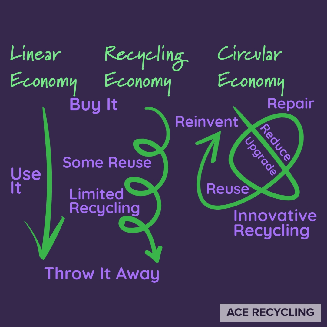 Comparison of Linear, Recycling and Circular Economy