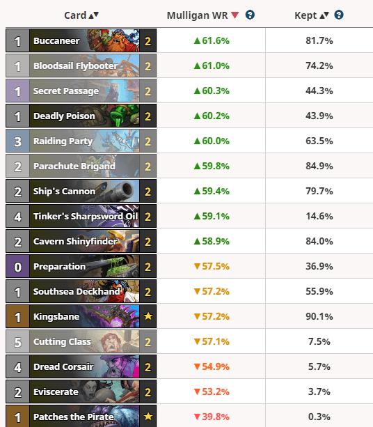 HSreplay Rogue Stats