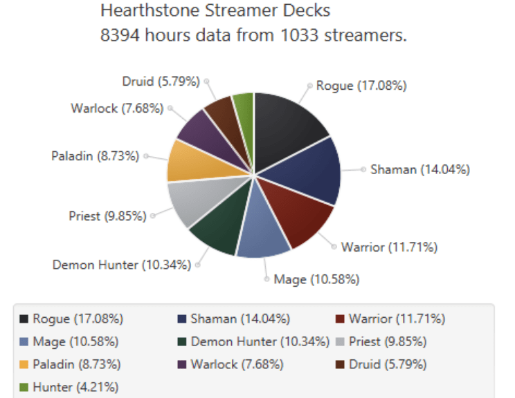 Hearthstone Standard Streamer Decks Darkmoon Faire