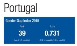 Gender Gap Index 2015