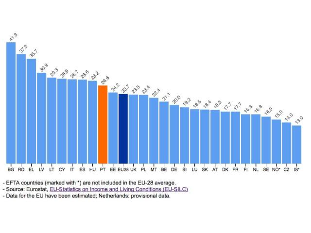 evoluc%cc%a7a%cc%83o-taxa-pobreza-ue_acegis