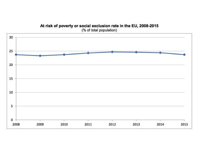 Evolução Pobreza e exclusão social UE_ACEGIS216