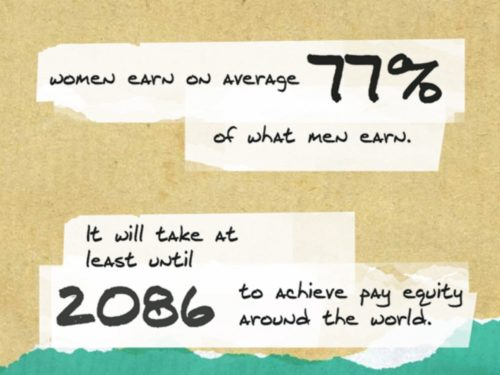 ILO-Gender Gap